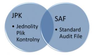 jednolity plik kontrolny - standard audit file