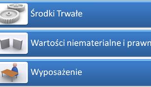 Środki trwałe - nowy moduł mKsiegowa.pl